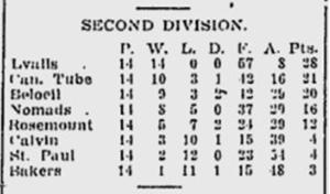 LYALL_Championnat_1917